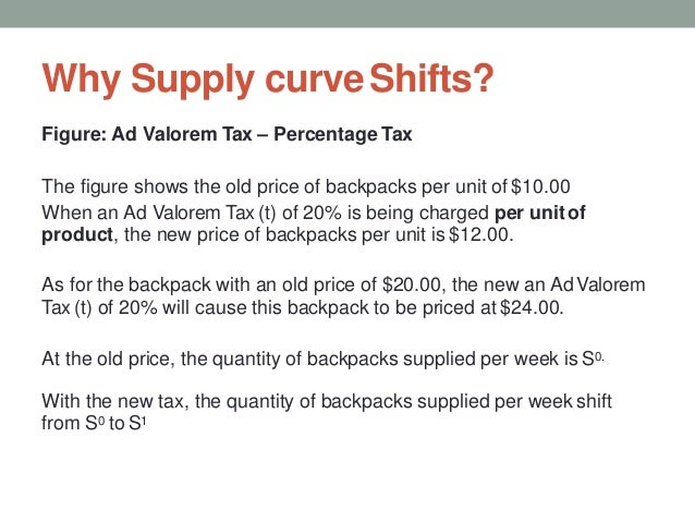 Why Supply curveShifts? Figure: Ad Valorem Tax – Percentage Tax The figure shows the old price of backpacks per unit of $1...