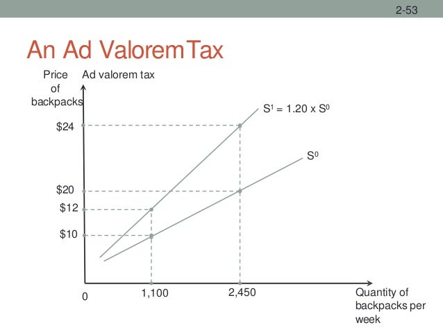 An Ad ValoremTax 2-53 Quantity of backpacks per week 0 S0 S1 = 1.20 x S0 $24 Price Ad valorem tax of backpacks 1,100 $20 $...