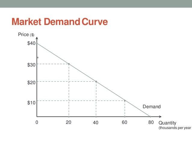 Market DemandCurve Quantity (thousands per year Demand Price ($) $40 0 20 40 $30 $20 $10 60 80