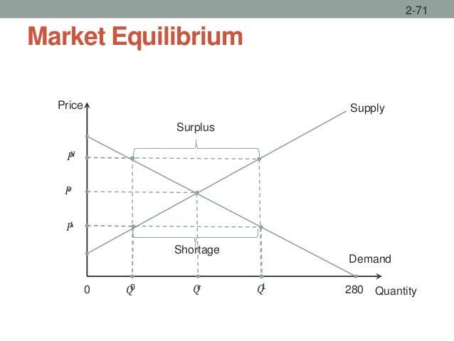Market Equilibrium 2-71 Quantity Price Supply 0 280 Demand Surplus Shortage 𝑃𝐻 𝑃𝑒 𝑃𝐿 𝑄0 𝑄𝑒 𝑄1