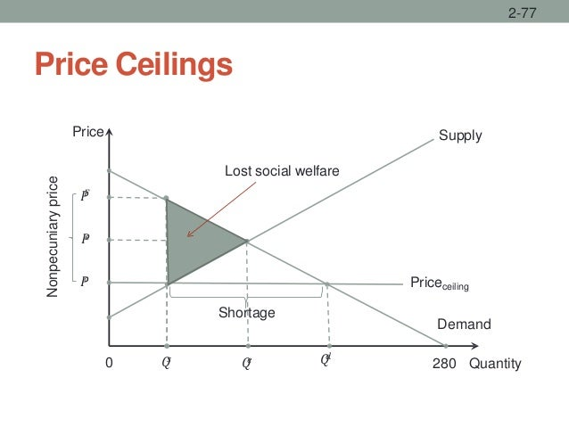 Price Ceilings 2-77 Price Supply 0 𝑃𝑐 𝑄𝑠 𝑄𝑒 𝑄𝑑 Demand 280 Quantity Shortage 𝑃𝐹 𝑃𝑒 Priceceiling Nonpecuniaryprice Lost soci...