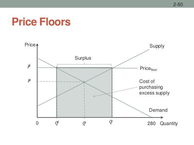 Price Floors 2-80 Price Supply 0 𝑃𝑓 𝑄𝑑 𝑄𝑒 𝑄𝑠 Demand 280 Quantity Surplus 𝑃𝑒 Pricefloor Cost of purchasing excess supply