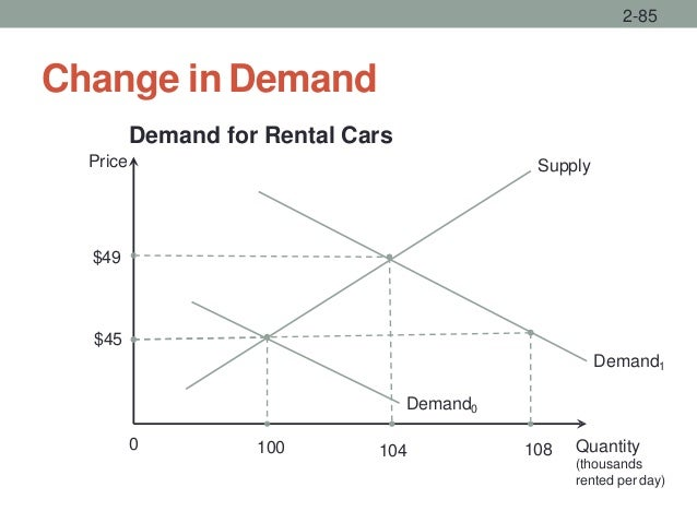 Change in Demand 2-85 Quantity (thousands rented per day) Supply 0 $45 104 Demand for Rental Cars Price Demand1 $49 Demand...
