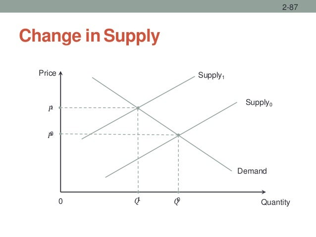 Change in Supply 2-87 Quantity Price Supply0 0 𝑄0 Demand 𝑃0 Supply1 𝑃1 𝑄1