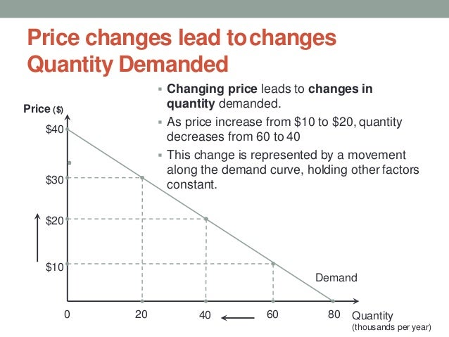 Price changes lead tochanges Quantity Demanded  Changing price leads to changes in quantity demanded.  As price increase...