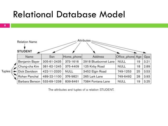 Chapter 2 Relational Data Model-part1