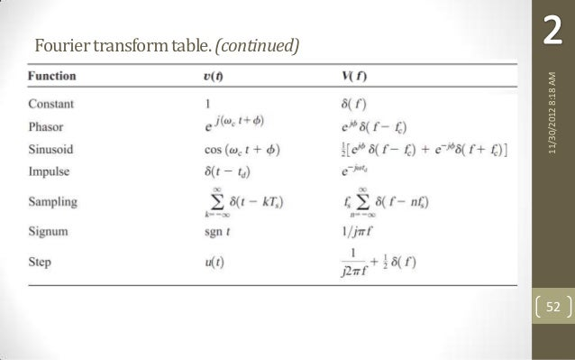 Chapter 2 signals and spectra - Table of fourier transform ...