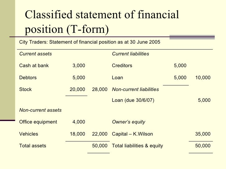 Chapter 2.statement of financial position clc