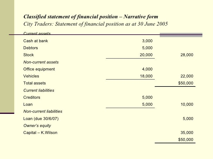 statement of financial position essay Definition of financial statement:  (shareholders) and lenders, and what is its current financial position the three basic financial statements.
