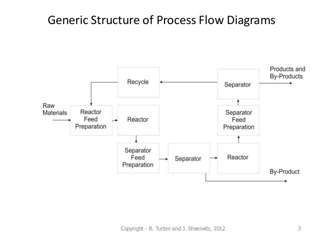 chapter 2 structure and synthesis of pfd rh slideshare net Process Flow Map Process Flow Map