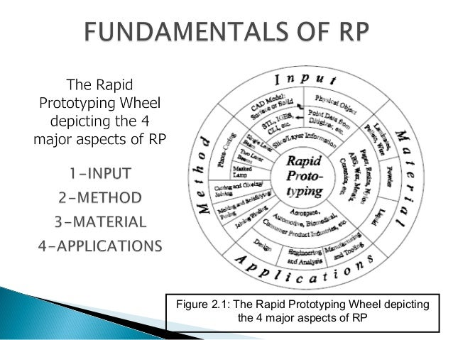 Types Of Rapid Prototyping Additive Process