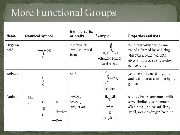 chapter 21 1 functional groups and classes of organic compounds
