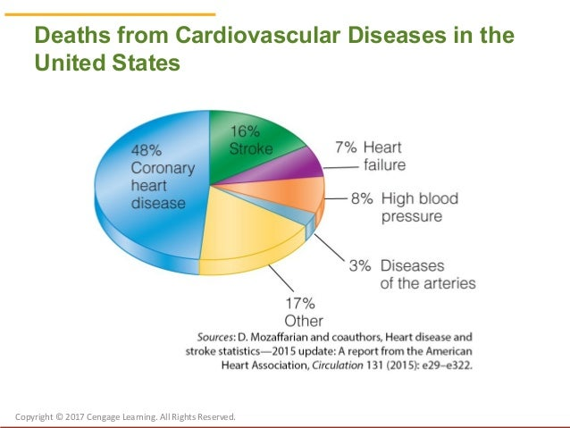 incidence of cardiovascular disease in the united states