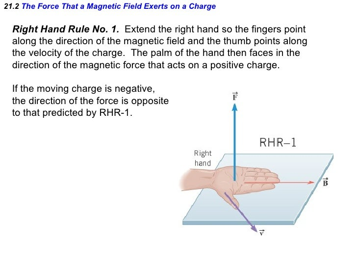 Ap Physics Chapter 21 Powerpoint