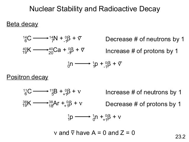 Write an equation for the decay of potassium 40 to argon 40 protons