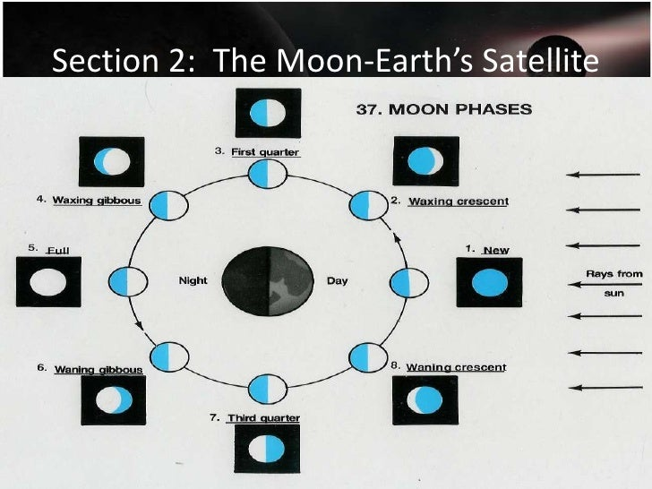 Chapter 23 Section 2 Notes The Moon Earth S Satellite