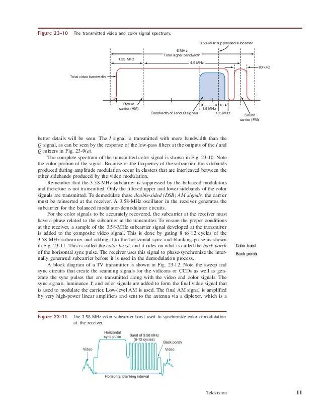 figure 614 color television receiver block diagram wire data schema u2022 rh regal wealth co