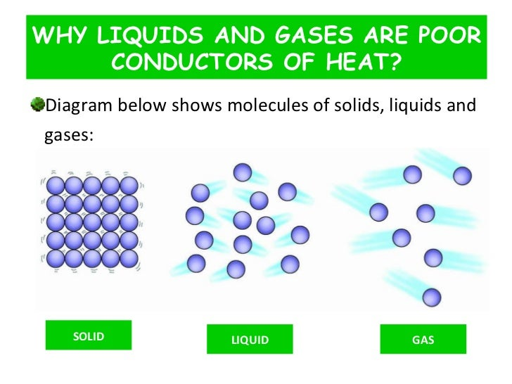 Image result for when heat passes through solid, liquid and gas molecules