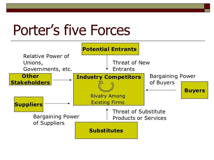 porter s five forces applied to cadbury How can porter's five forces model be applied to aerospace industry update cancel how can porter's five forces model be applied to the food industry.