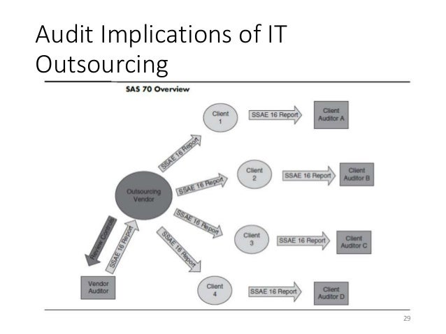 chapter 2 auditing it governance controls In respect of third-level controls performed by the audit function that  by the italian corporate governance code is the head of internal audit.