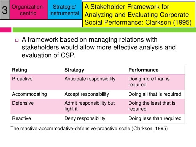 paradoxes and dilemmas for stakeholder responsive 53 wheeler et al paradoxes and dilemmas for stakeholder responsive firms 310 54 from caes 9920 at hku.