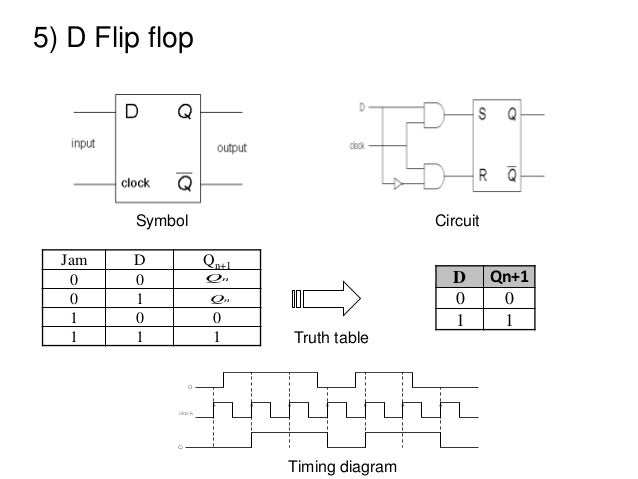 chapter 2 boolean algebra part 2 rh slideshare net  d flip flop circuit diagram and truth table