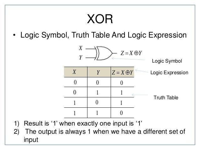 Chapter 2 Boolean Algebra Part 2