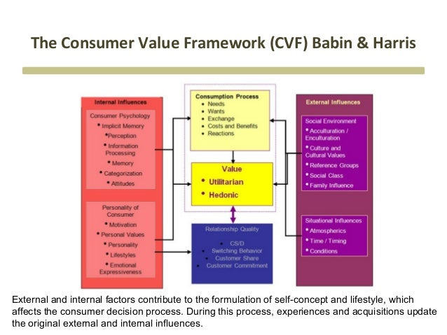 consumer value framework An introduction to the competing values framework / 1111 this framework also suggests that tools and  techniques focused on innovation, creativity, ar-.