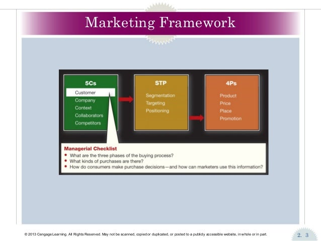 marketing chapter 2 21 the value proposition 22 components of the strategic planning process 23  developing organizational objectives and formulating strategies 24 where.