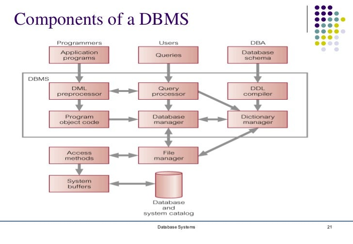 database environment week 2 Read story dbm 380 week 2 learning team ms access by forcaegepens1989 with 1,075 the database environment chosen will be used in the weeks three and four.