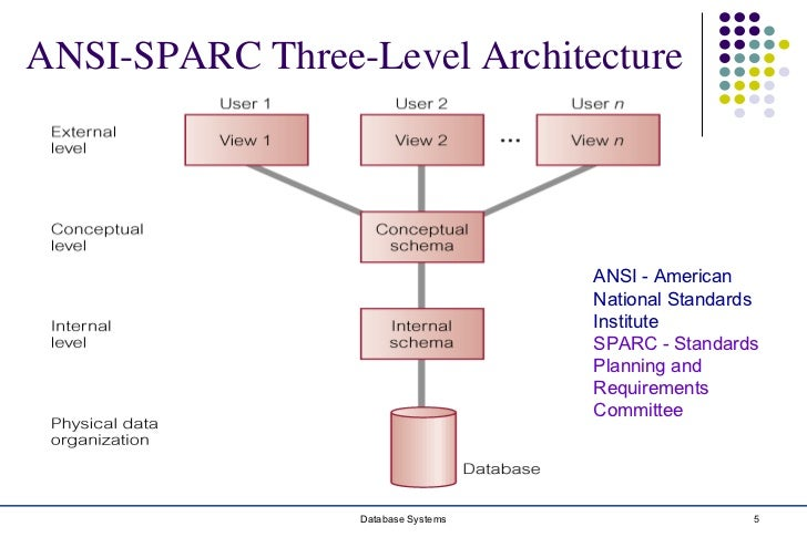 Chapter 2 database environment ansi sparc three level architecture altavistaventures Gallery