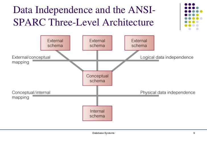 Chapter 2 database environment database systems 8 9 data independence and the ansi sparc three level architecture altavistaventures