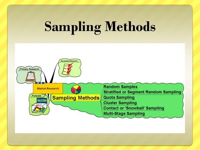 sampling method research Sampling methods and research designs chapter 4 topic slide  types of research 2 lurking and confounding variables 8 what are subjects .