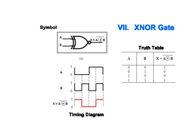 Chapter 2 ee202 boolean part a xnor gate symbol truth table timing diagram ccuart Images