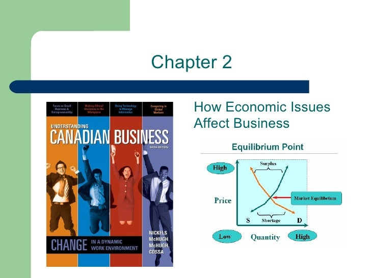 Chapter 2 How Economic Issues Affect Business