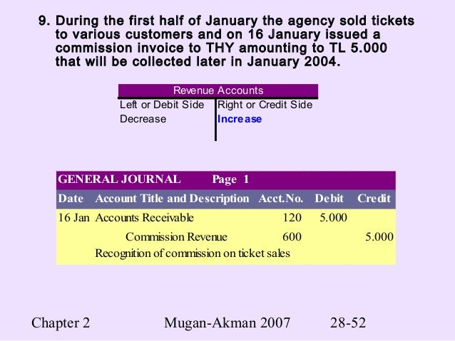 Financial Accounting Williams Jan Chapter 9