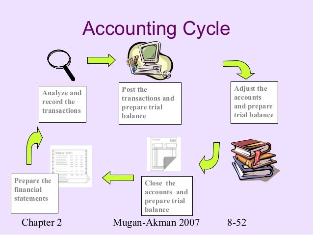 principles of accounting 2 essay Read this full essay on accounting principles accounting principlessynopsis:the confusion between accounting principles, standards, formats 1660 words - 7 pages introduction 1 definition of accounting: [2] accounting is a set of principles and procedures relating to the registration and.