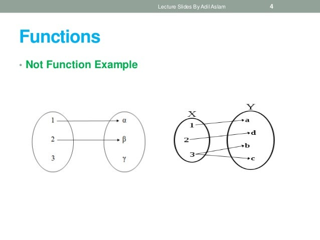 Chapter 2 function in discrete mathematics for What is function template