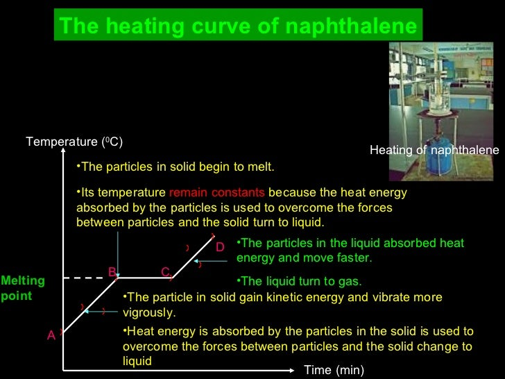 The heating curve of naphthalene Temperature ( 0 C) Time (min) Melting  point A <ul><li>The particle in solid gain kinetic...