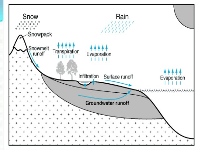 Chapter 2 hydrologic cycle distribution of water in the subsurface 9 ccuart Images