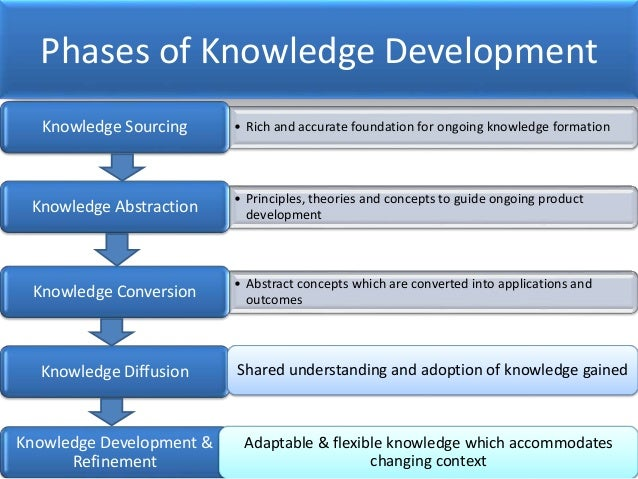 ten principles of knowledge management What are the principles of management application of knowledge, general concepts, and principles to specific problems (about 10 percent of the exam.