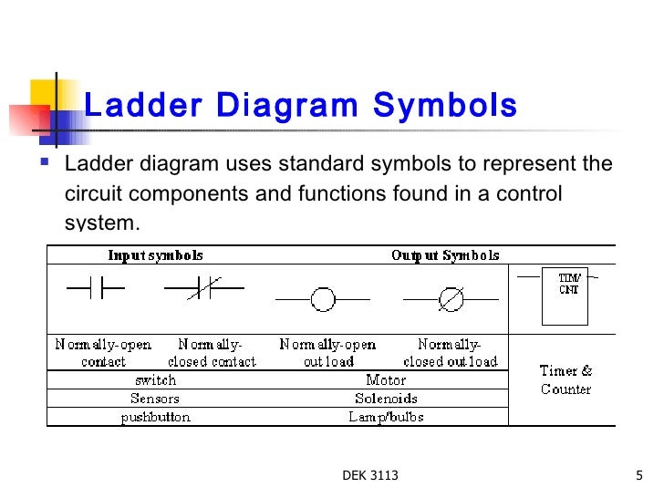 Chapter 2 Ladder on wiring diagrams and ladder logic