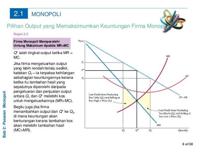 Chapter 2 Monopoli