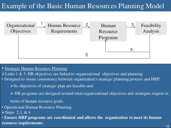 strategies of human resource a study