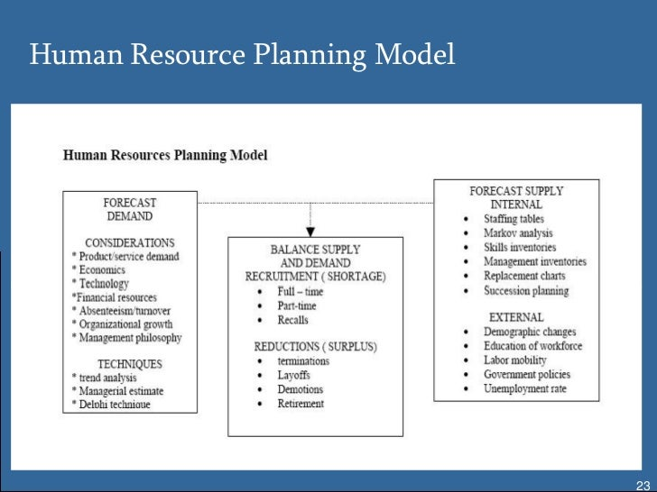 example of human resource planning human resource planning co