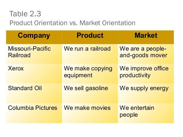 Table 2.3 Product Orientation vs. Market Orientation Company Product Market Missouri-Pacific Railroad We run a railroad We...