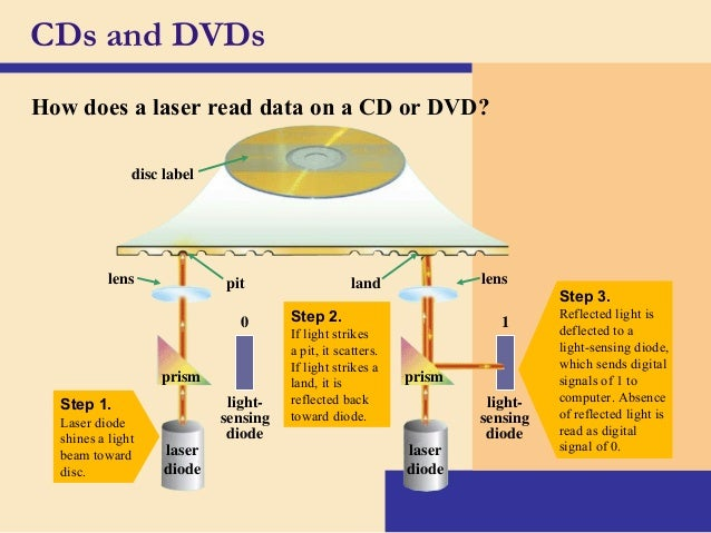 how to read a dfd