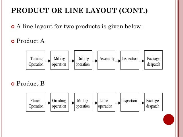 Chapter 2 plant location 27 product or line layout ccuart Image collections