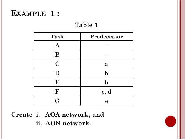 Aon And Aoa Diagram Example Diy Wiring Diagrams