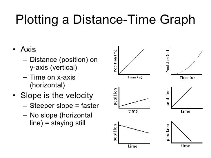 Analyzing Graphs Of Motion With Numbers Answers Selection Test